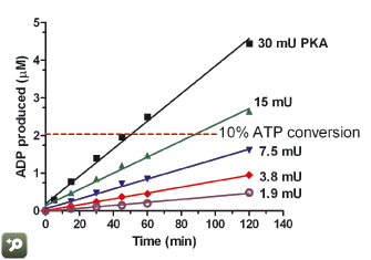 adp formed vs time graph