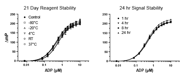 ADP Assay: Reagent and Signal Stability