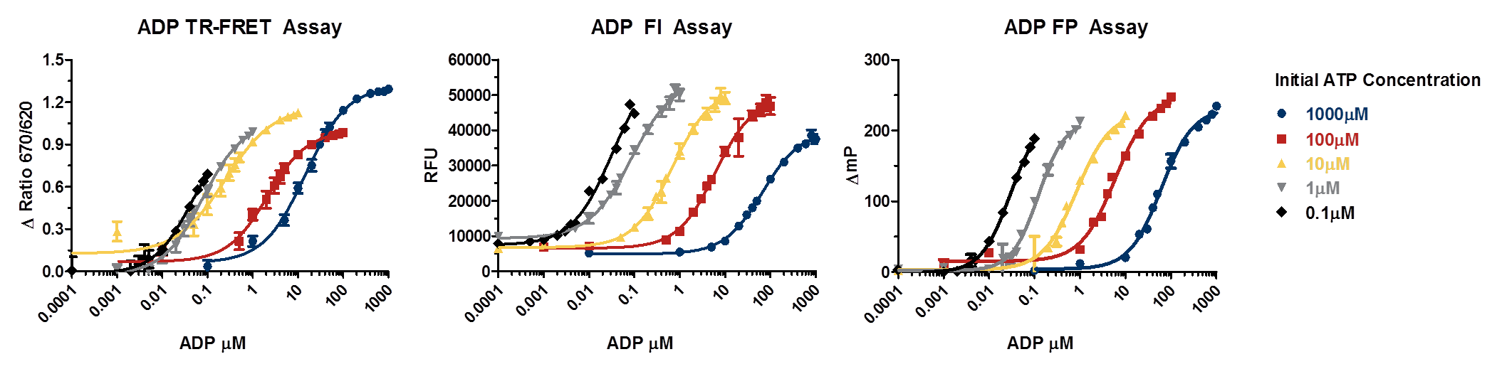 ADP ATPase Assay Detection Modes v6