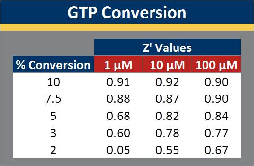 GTPase Assay Data Under Initial Velocity Conditions