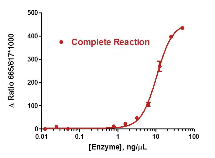 EZH2 Enzyme Titration AptaFluor