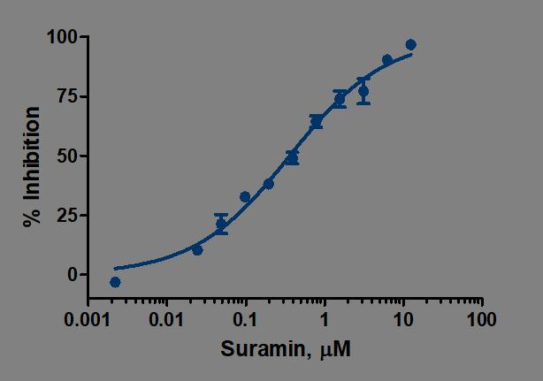 ENPP1 Suramin Dose Response ATP Substrate