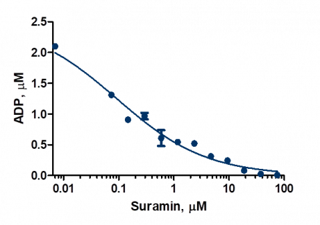 DDX3 Inhibition Assay with Suramin